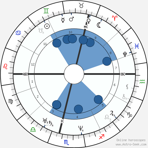 John A. Roebling wikipedia, horoscope, astrology, instagram