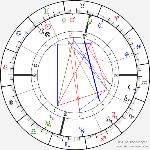 John A. Roebling astro natal birth chart, John A. Roebling horoscope, astrology