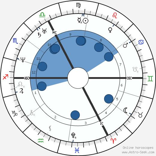 Charles Lassailly wikipedia, horoscope, astrology, instagram