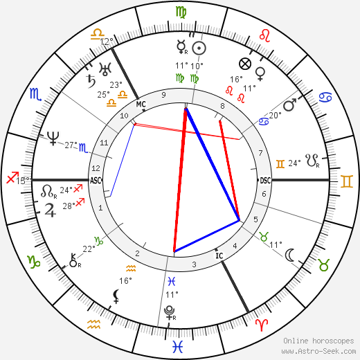 Charles Lassailly birth chart, biography, wikipedia 2019, 2020