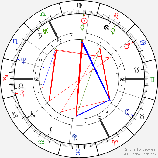 Charles Lassailly birth chart, Charles Lassailly astro natal horoscope, astrology