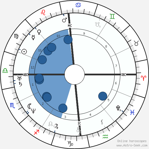 Duchenne de Boulogne wikipedia, horoscope, astrology, instagram