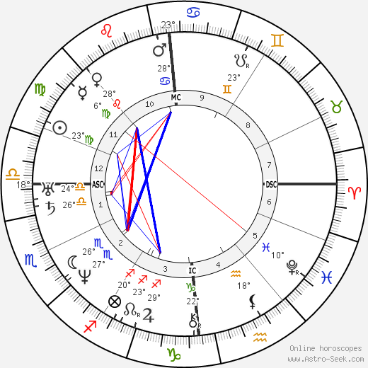 Duchenne de Boulogne birth chart, biography, wikipedia 2019, 2020