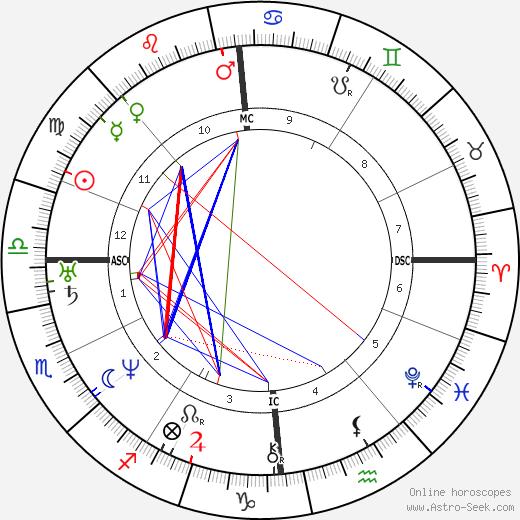 Duchenne de Boulogne astro natal birth chart, Duchenne de Boulogne horoscope, astrology