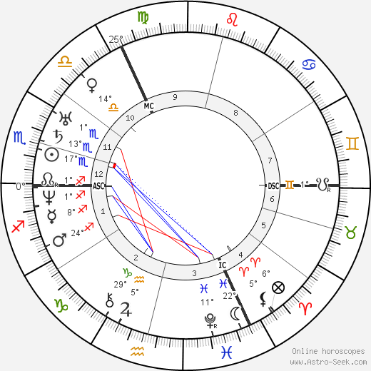 Robert Blum birth chart, biography, wikipedia 2017, 2018