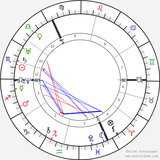 Robert Blum astro natal birth chart, Robert Blum horoscope, astrology