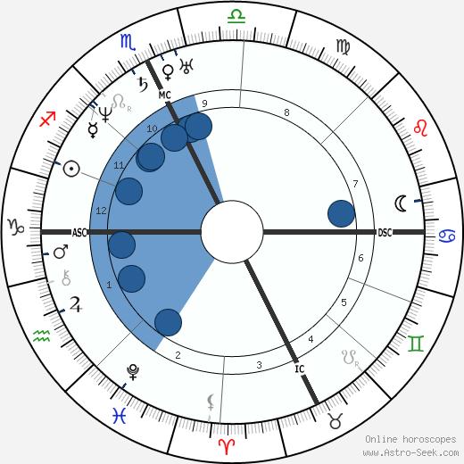 John Greenleaf Whittier wikipedia, horoscope, astrology, instagram