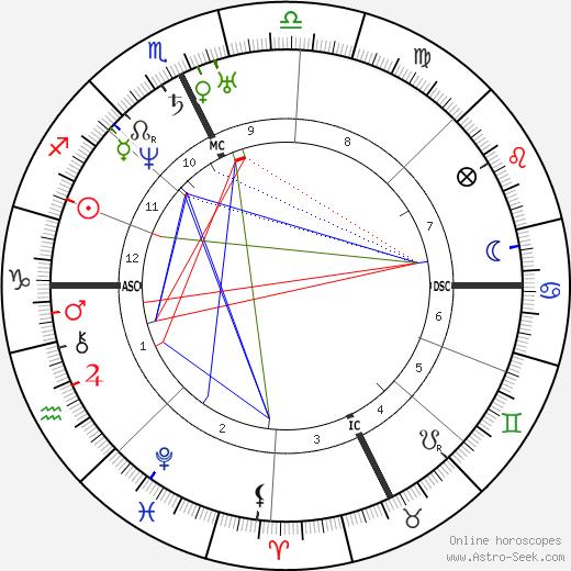 John Greenleaf Whittier astro natal birth chart, John Greenleaf Whittier horoscope, astrology