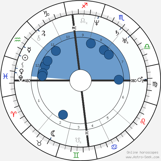 Ernest Legouvé wikipedia, horoscope, astrology, instagram