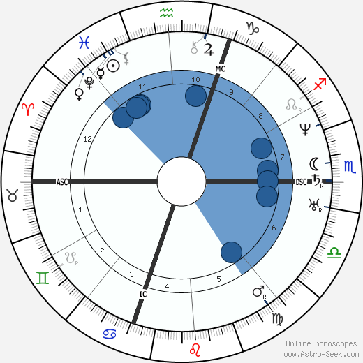 Henry Wadsworth Longfellow wikipedia, horoscope, astrology, instagram