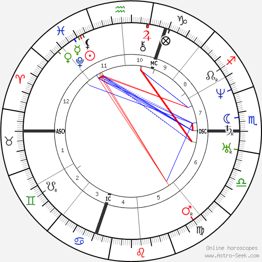 Henry Wadsworth Longfellow astro natal birth chart, Henry Wadsworth Longfellow horoscope, astrology