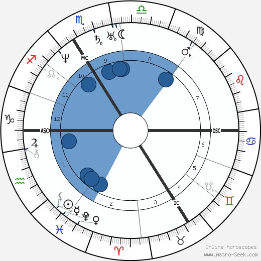 Jules Pelouze wikipedia, horoscope, astrology, instagram