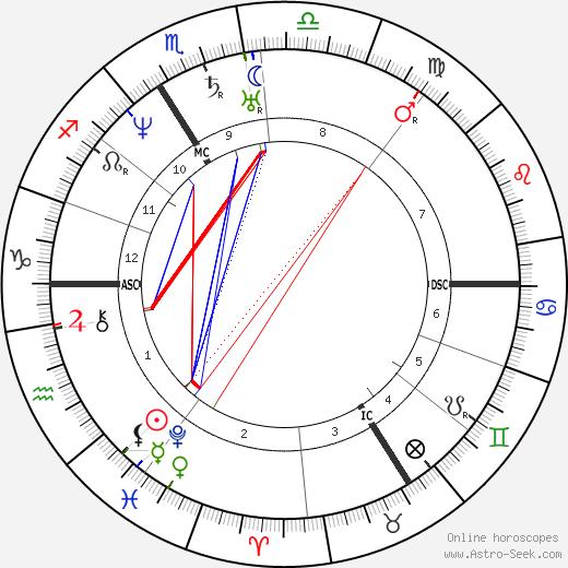 Теофиль-Жюль Пелуз Jules Pelouze день рождения гороскоп, Jules Pelouze Натальная карта онлайн