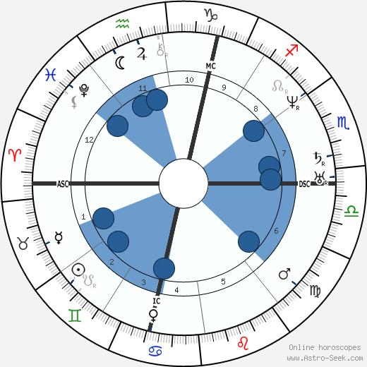 Louis Agassiz wikipedia, horoscope, astrology, instagram