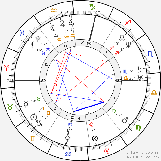 Louis Agassiz birth chart, biography, wikipedia 2019, 2020