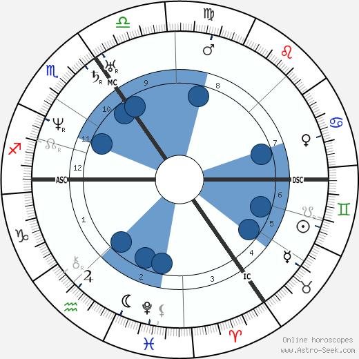 Raphael II wikipedia, horoscope, astrology, instagram