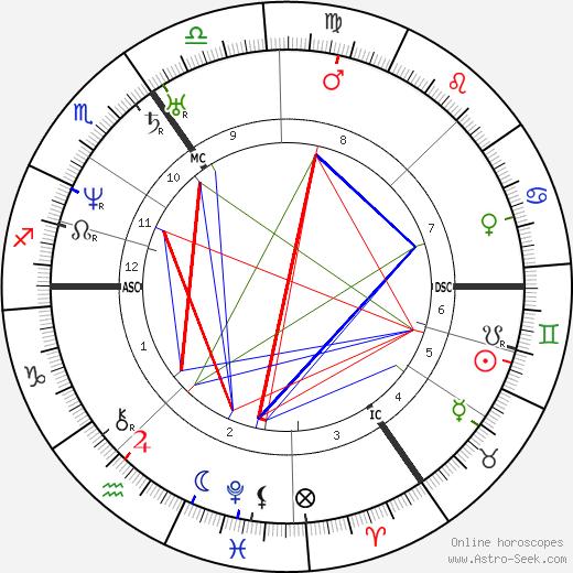 Raphael II tema natale, oroscopo, Raphael II oroscopi gratuiti, astrologia