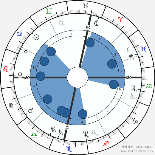 Friedrich Vischer wikipedia, horoscope, astrology, instagram