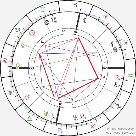Friedrich Vischer astro natal birth chart, Friedrich Vischer horoscope, astrology