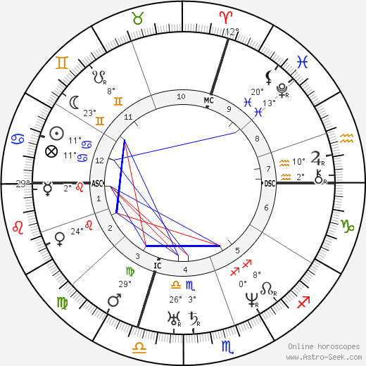 Giuseppe Garibaldi birth chart, biography, wikipedia 2018, 2019
