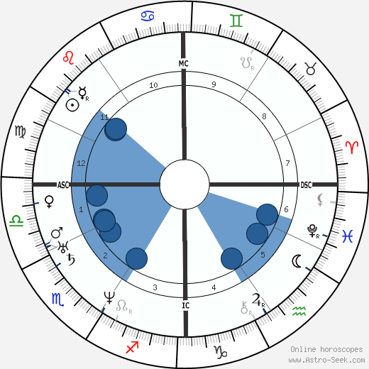 Charles Francis Adams Sr. wikipedia, horoscope, astrology, instagram