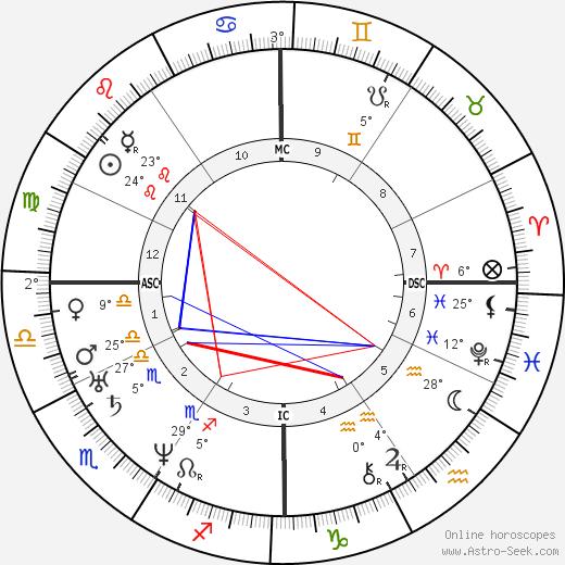 Charles Francis Adams Sr. birth chart, biography, wikipedia 2019, 2020
