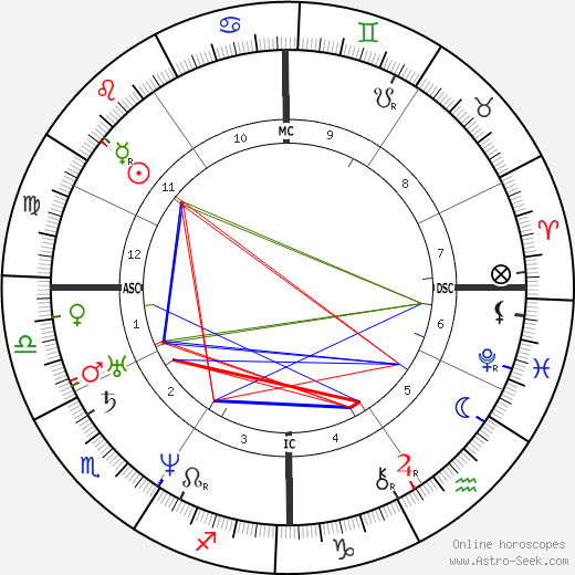 Charles Francis Adams Sr. birth chart, Charles Francis Adams Sr. astro natal horoscope, astrology
