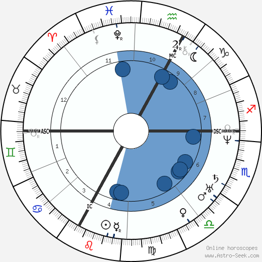 Jules Grévy wikipedia, horoscope, astrology, instagram