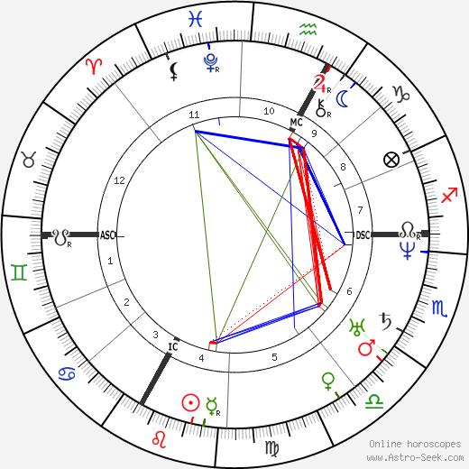 Жюль Греви Jules Grévy день рождения гороскоп, Jules Grévy Натальная карта онлайн