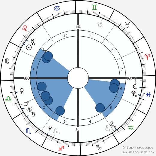 Narcisse Diaz de la Pena wikipedia, horoscope, astrology, instagram