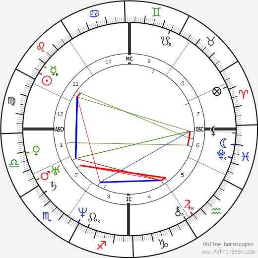 Narcisse Diaz de la Pena tema natale, oroscopo, Narcisse Diaz de la Pena oroscopi gratuiti, astrologia