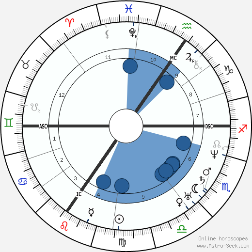 Johann Wilhelm Schirmer wikipedia, horoscope, astrology, instagram