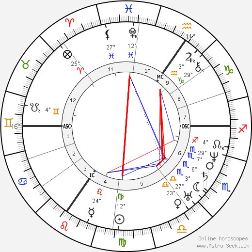 Johann Wilhelm Schirmer birth chart, biography, wikipedia 2018, 2019