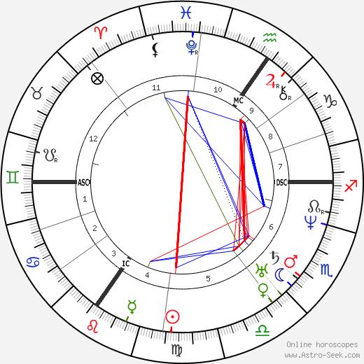 Johann Wilhelm Schirmer astro natal birth chart, Johann Wilhelm Schirmer horoscope, astrology