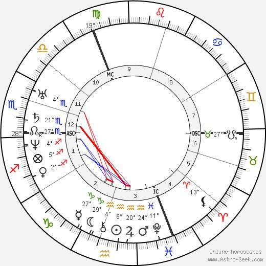 David Friedrich Strauss birth chart, biography, wikipedia 2019, 2020