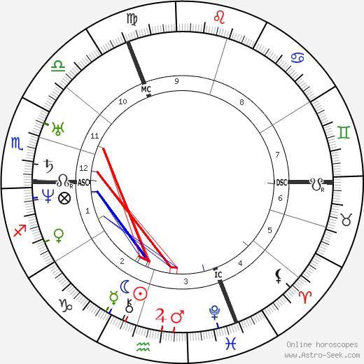 David Friedrich Strauss astro natal birth chart, David Friedrich Strauss horoscope, astrology