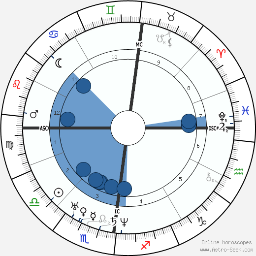 Frederick Hockley wikipedia, horoscope, astrology, instagram