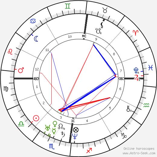 Frederick Hockley день рождения гороскоп, Frederick Hockley Натальная карта онлайн