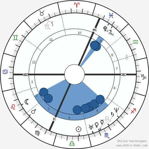 Simon Saint-Jean wikipedia, horoscope, astrology, instagram