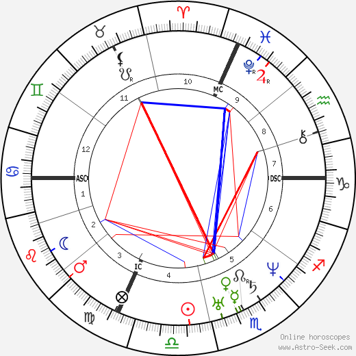 Simon Saint-Jean день рождения гороскоп, Simon Saint-Jean Натальная карта онлайн