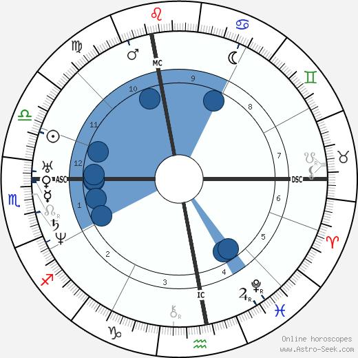 Victor Considérant wikipedia, horoscope, astrology, instagram