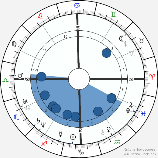 Andrew Johnson wikipedia, horoscope, astrology, instagram