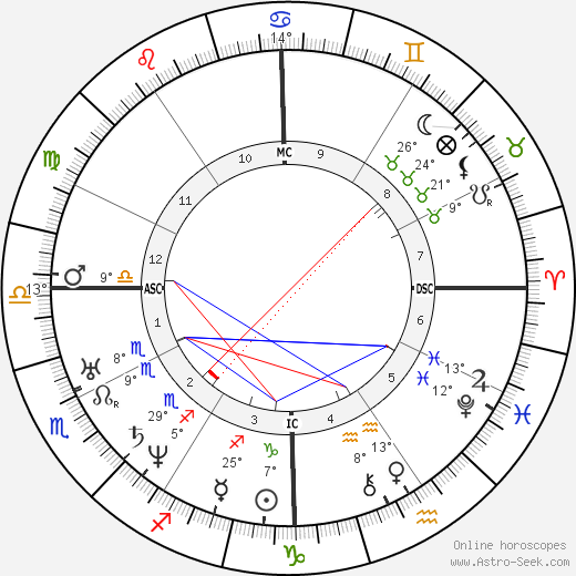 Andrew Johnson birth chart, biography, wikipedia 2018, 2019