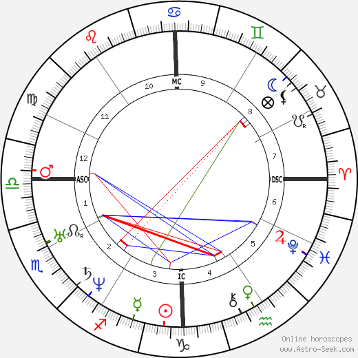 Andrew Johnson astro natal birth chart, Andrew Johnson horoscope, astrology