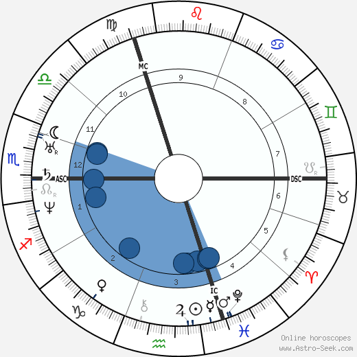 Alphonse Guépin horoscope, astrology, sign, zodiac, date of birth, instagram