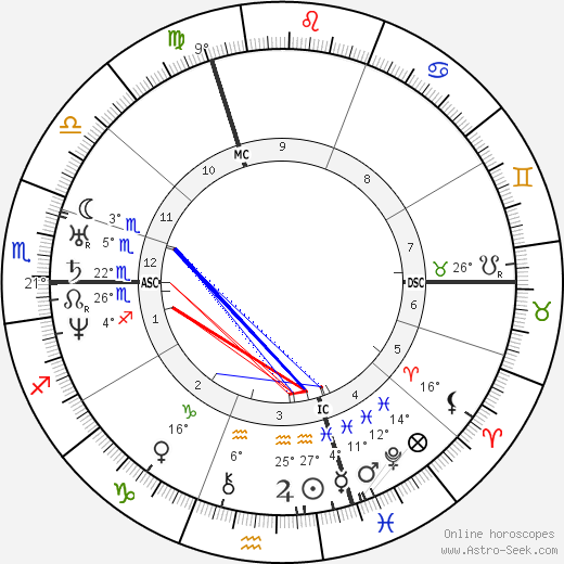 Alphonse Guépin birth chart, biography, wikipedia 2019, 2020