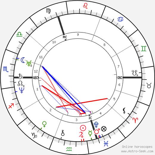 Alphonse Guépin tema natale, oroscopo, Alphonse Guépin oroscopi gratuiti, astrologia