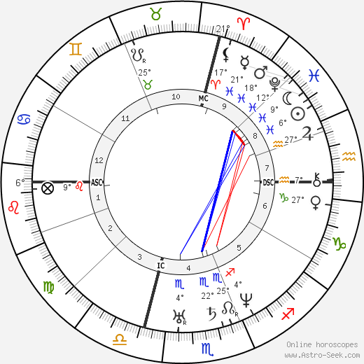 Honoré Daumier birth chart, biography, wikipedia 2019, 2020