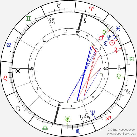 Honoré Daumier tema natale, oroscopo, Honoré Daumier oroscopi gratuiti, astrologia