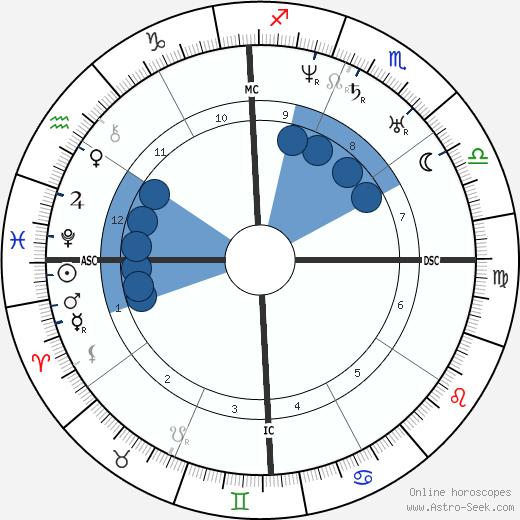 James M. Gully wikipedia, horoscope, astrology, instagram
